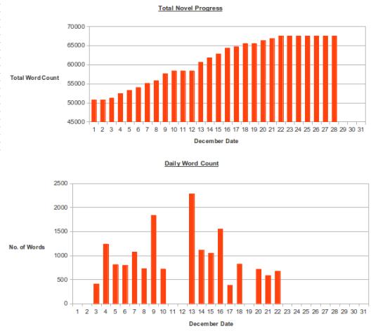 Wordcount Graph 28 Dec
